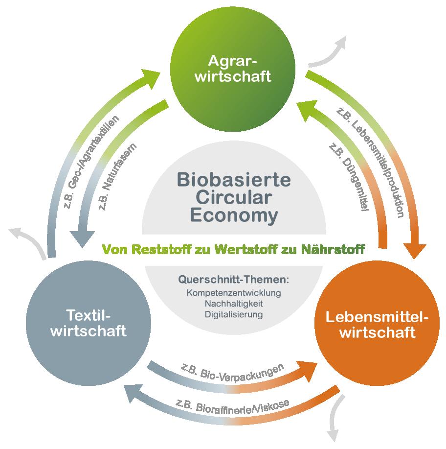 Circular Economy - Ingrain