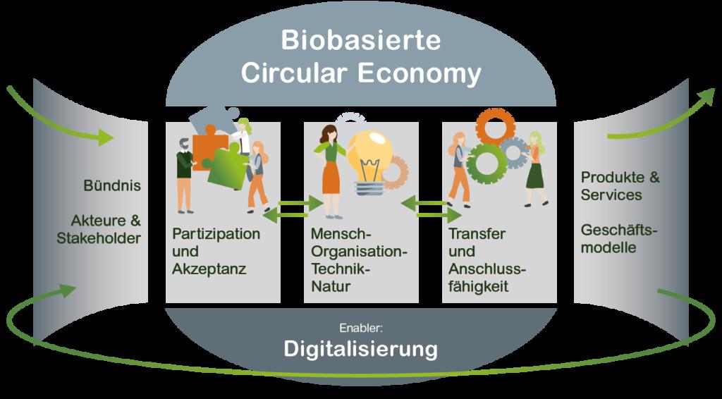 Biobasierte Circular Economy